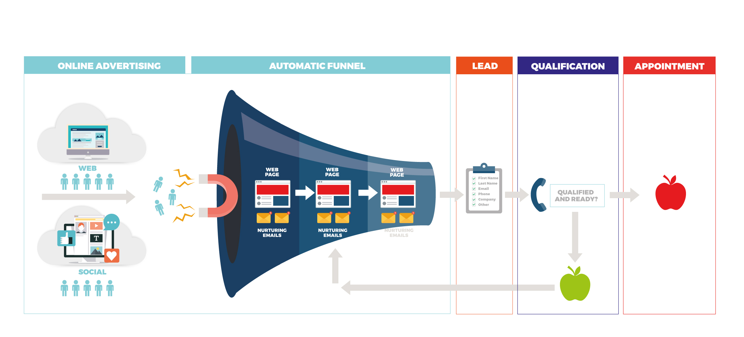 Inbound Marketing Lead Generation Funnel