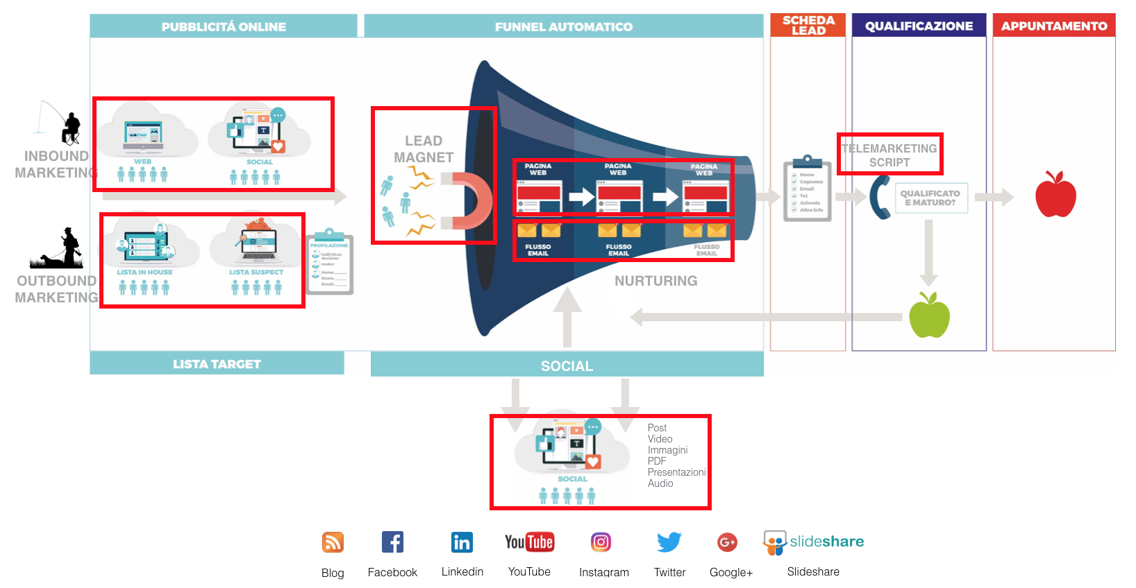 content marketing funnel architecture - lead generation farm