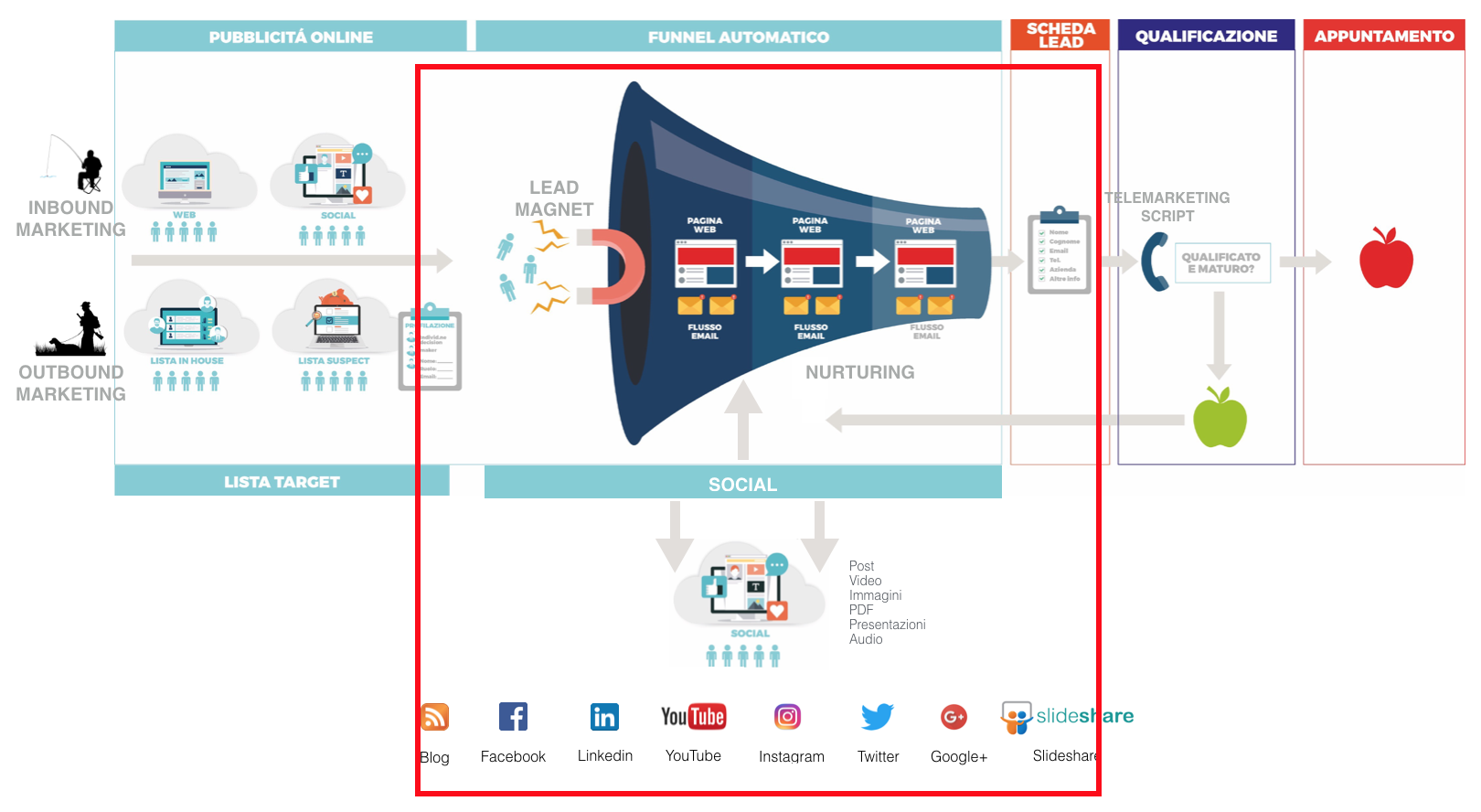 Social Media Marketing funnel - Lead Generation Farm